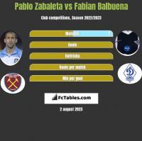 Pablo Zabaleta vs Fabian Balbuena h2h player stats