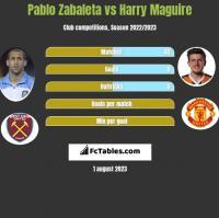 Pablo Zabaleta vs Harry Maguire h2h player stats
