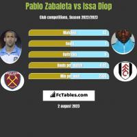Pablo Zabaleta vs Issa Diop h2h player stats