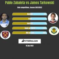 Pablo Zabaleta vs James Tarkowski h2h player stats
