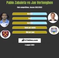 Pablo Zabaleta vs Jan Vertonghen h2h player stats