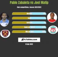 Pablo Zabaleta vs Joel Matip h2h player stats