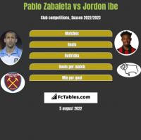 Pablo Zabaleta vs Jordon Ibe h2h player stats