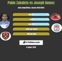 Pablo Zabaleta vs Joseph Gomez h2h player stats