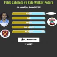 Pablo Zabaleta vs Kyle Walker-Peters h2h player stats
