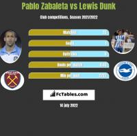 Pablo Zabaleta vs Lewis Dunk h2h player stats