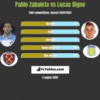Pablo Zabaleta vs Lucas Digne h2h player stats