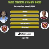 Pablo Zabaleta vs Mark Noble h2h player stats