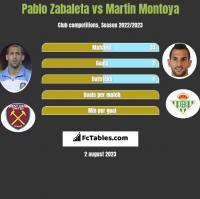 Pablo Zabaleta vs Martin Montoya h2h player stats