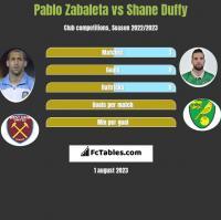 Pablo Zabaleta vs Shane Duffy h2h player stats