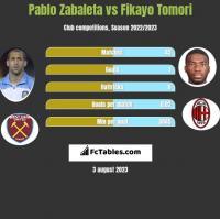 Pablo Zabaleta vs Fikayo Tomori h2h player stats