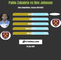 Pablo Zabaleta vs Ben Johnson h2h player stats