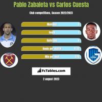 Pablo Zabaleta vs Carlos Cuesta h2h player stats