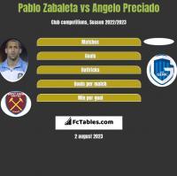Pablo Zabaleta vs Angelo Preciado h2h player stats