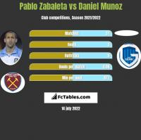 Pablo Zabaleta vs Daniel Munoz h2h player stats