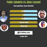 Pablo Zabaleta vs Jhon Lucumi h2h player stats