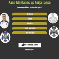 Paco Montanes vs Borja Lasso h2h player stats