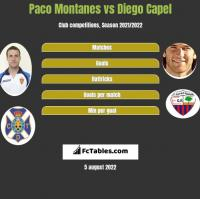 Paco Montanes vs Diego Capel h2h player stats