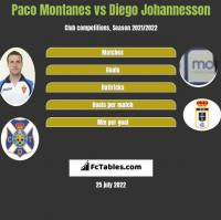 Paco Montanes vs Diego Johannesson h2h player stats