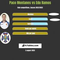 Paco Montanes vs Edu Ramos h2h player stats