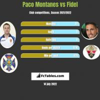 Paco Montanes vs Fidel Chaves h2h player stats