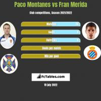 Paco Montanes vs Fran Merida h2h player stats