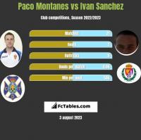 Paco Montanes vs Ivan Sanchez h2h player stats
