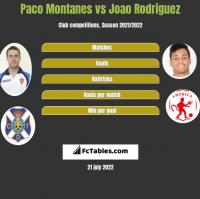 Paco Montanes vs Joao Rodriguez h2h player stats