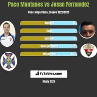 Paco Montanes vs Josan Fernandez h2h player stats
