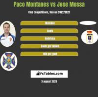 Paco Montanes vs Jose Mossa h2h player stats