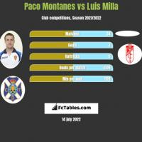 Paco Montanes vs Luis Milla h2h player stats
