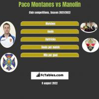 Paco Montanes vs Manolin h2h player stats