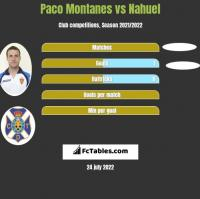 Paco Montanes vs Nahuel h2h player stats