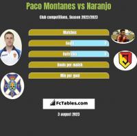Paco Montanes vs Naranjo h2h player stats