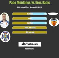 Paco Montanes vs Uros Racic h2h player stats