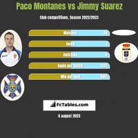 Paco Montanes vs Jimmy Suarez h2h player stats