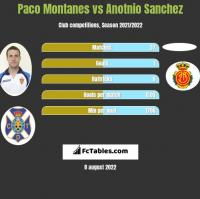 Paco Montanes vs Anotnio Sanchez h2h player stats