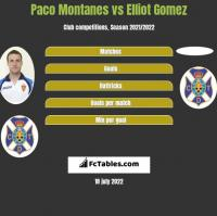 Paco Montanes vs Elliot Gomez h2h player stats