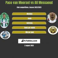 Paco van Moorsel vs Ali Messaoud h2h player stats