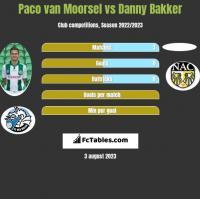 Paco van Moorsel vs Danny Bakker h2h player stats