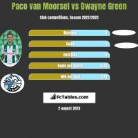 Paco van Moorsel vs Dwayne Green h2h player stats