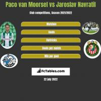 Paco van Moorsel vs Jaroslav Navratil h2h player stats