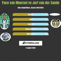 Paco van Moorsel vs Jort van der Sande h2h player stats