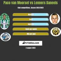Paco van Moorsel vs Lenners Daneels h2h player stats