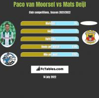 Paco van Moorsel vs Mats Deijl h2h player stats
