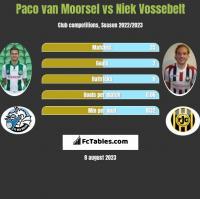 Paco van Moorsel vs Niek Vossebelt h2h player stats