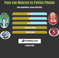 Paco van Moorsel vs Patrick Pflucke h2h player stats