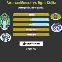 Paco van Moorsel vs Rigino Cicilia h2h player stats