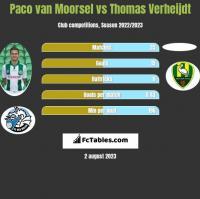 Paco van Moorsel vs Thomas Verheijdt h2h player stats
