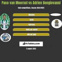 Paco van Moorsel vs Adrien Bongiovanni h2h player stats